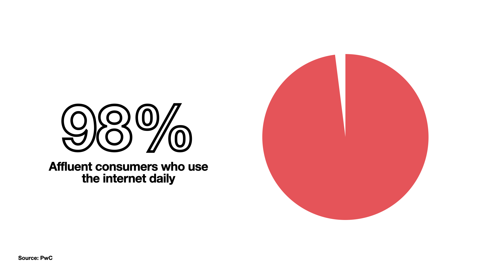G & Co. is a luxury digital agency: 98% of affluent consumers use the internet daily