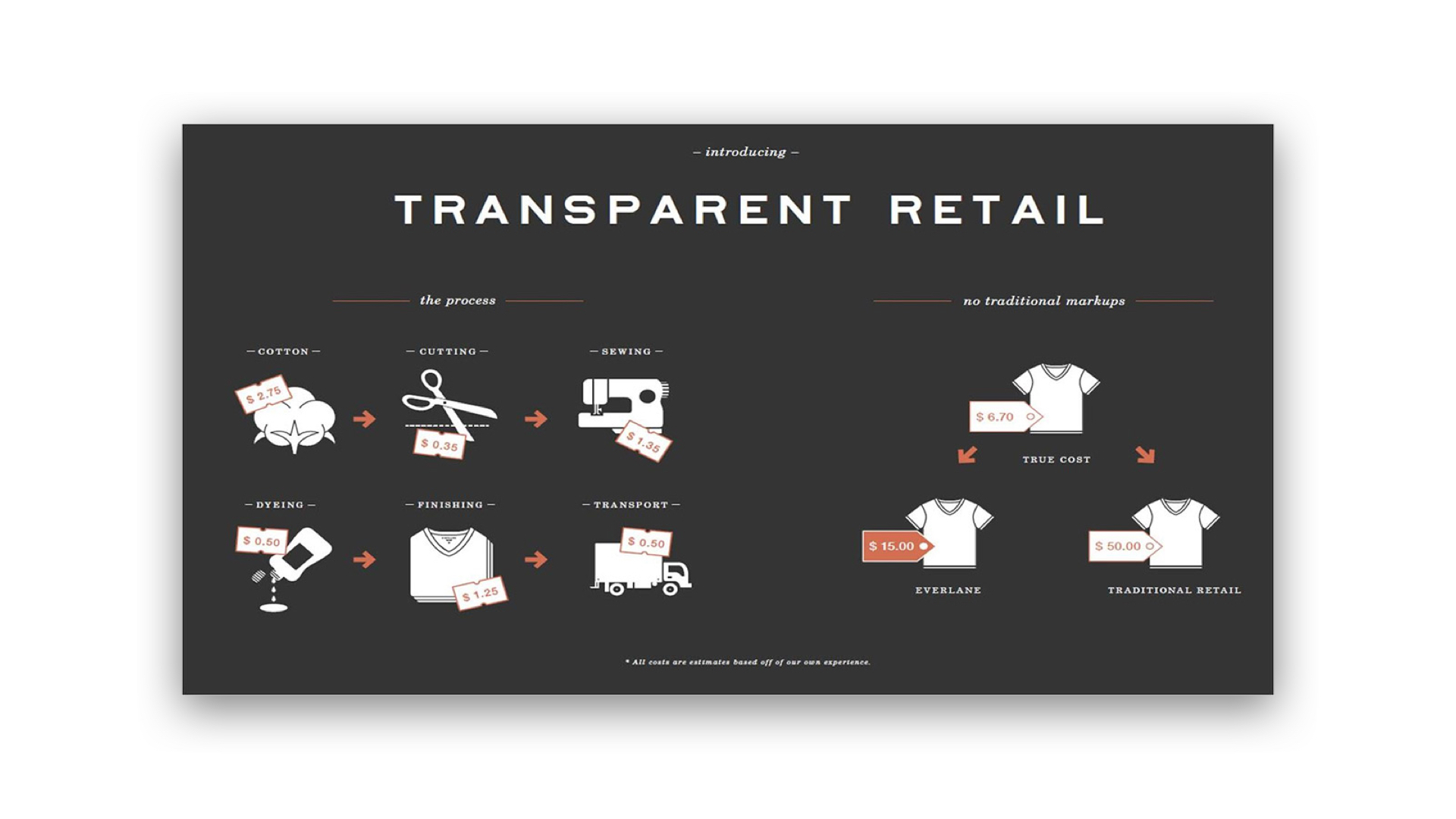 G & Co. is a DTC marketing agency: Everlane's candor shone through in their infographic that allowed them to sell out their $15 t-shirt