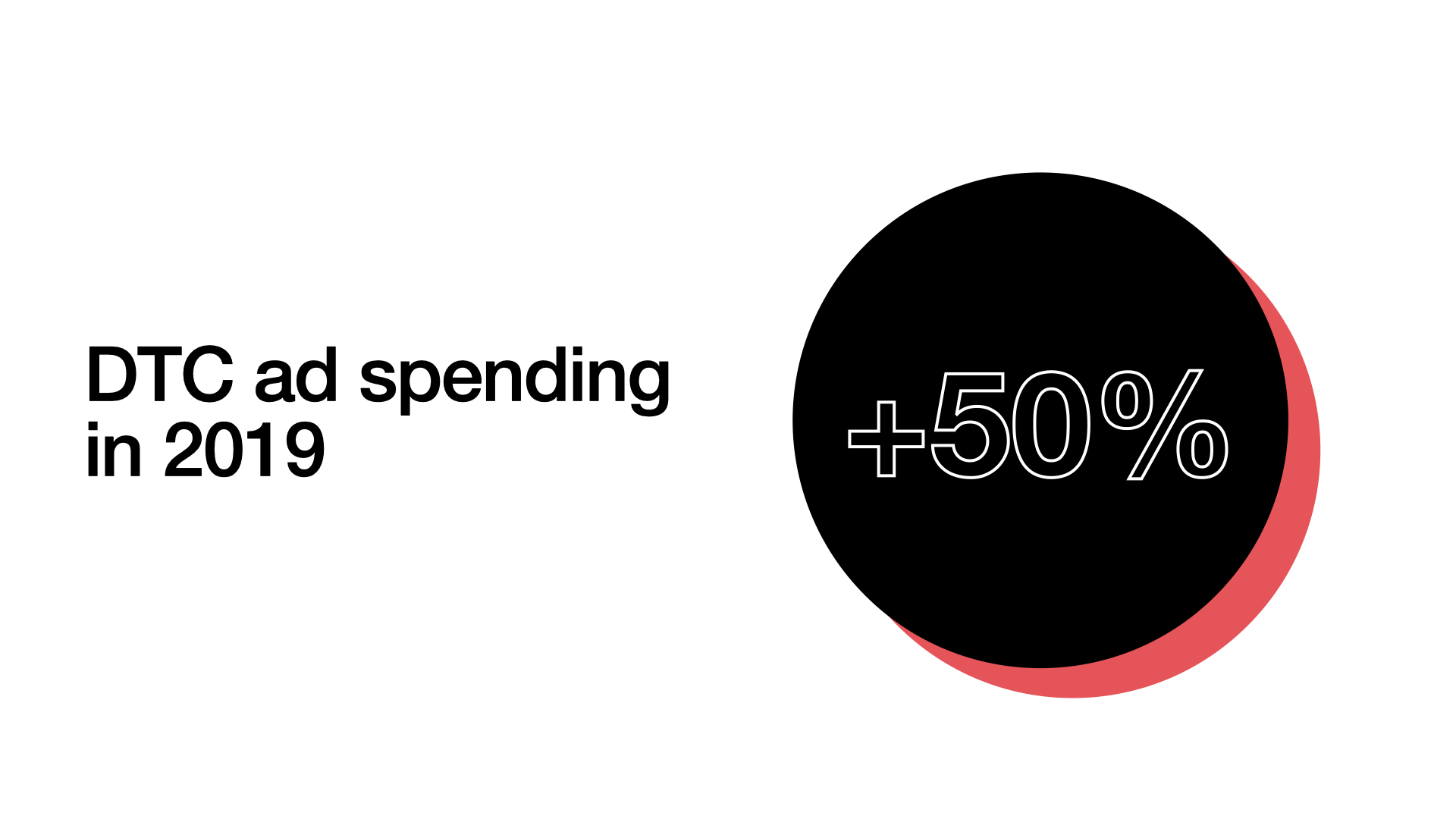G & Co. is a DTC digital agency: DTC ad spending in 2019 shot up 50% and is projected to continue rising