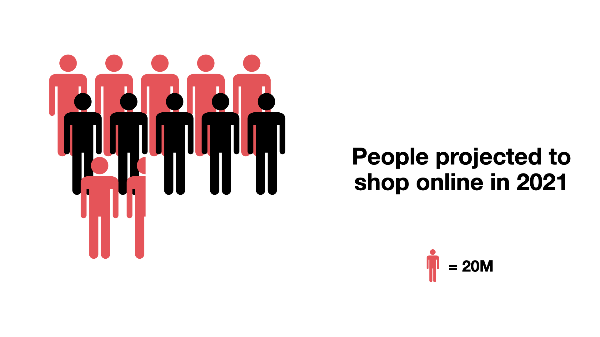 G & Co. is a DTC digital agency: 230 million people in the U.S. are projected to shop online in 2021