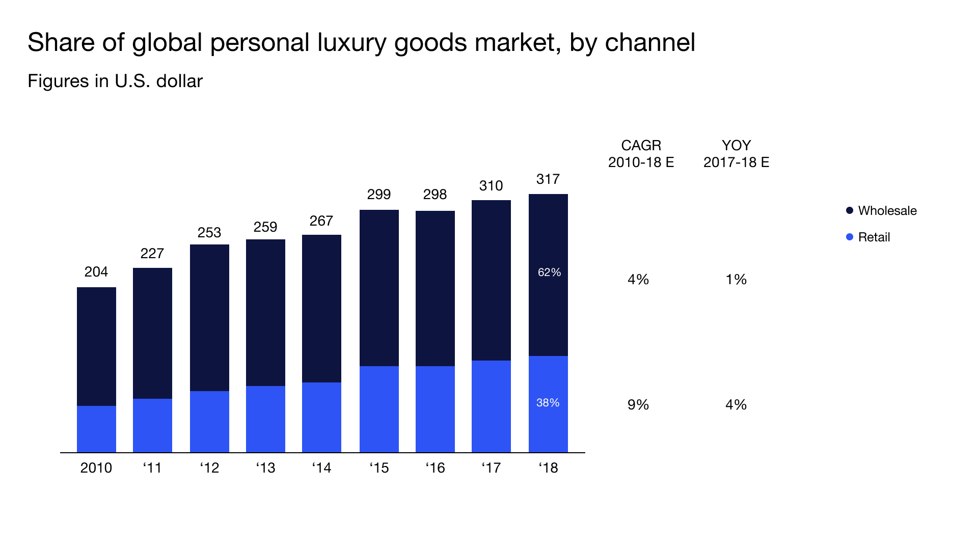 G & Co. Digital Experience Agency & Consulting Firm, Global Fashion Industry Index, Fashion Industry Analysis, Fashion Market Report, Fashion Industry Insights, Fashion Industry Trends, Fashion CMO Surveys, Fashion Executives