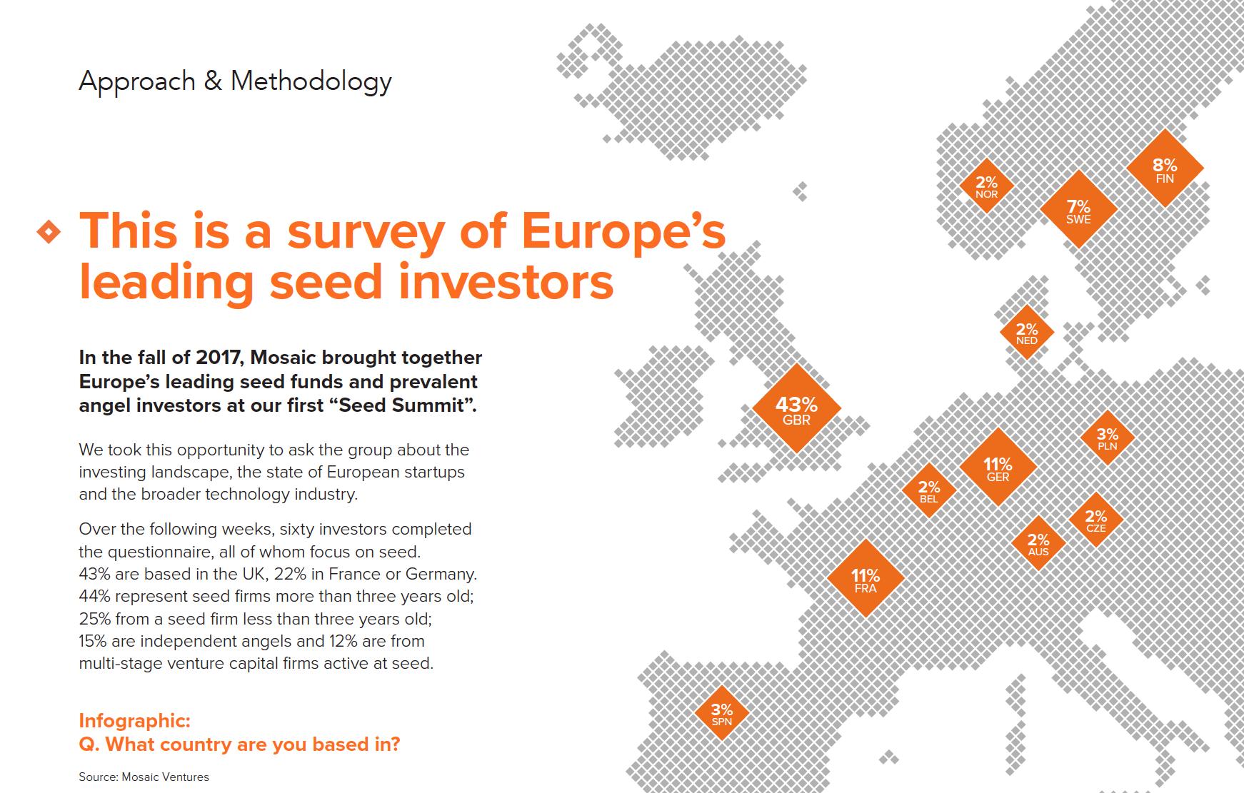Original research: Sentiment of seed investors in Europe