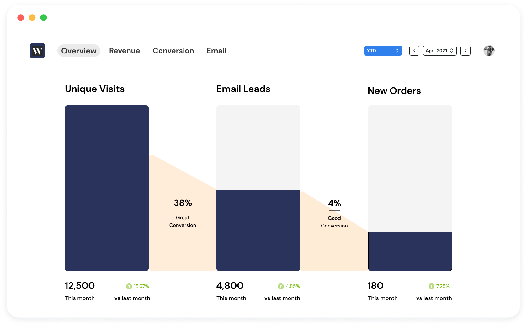 See your conversion rates