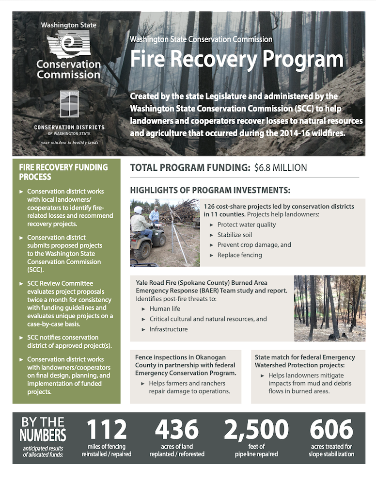 Fire Recovery Program