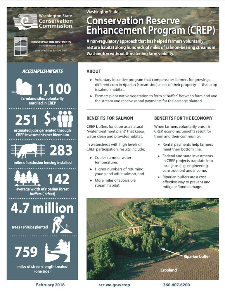 Conservation Reserve Enhancement Program (CREP)