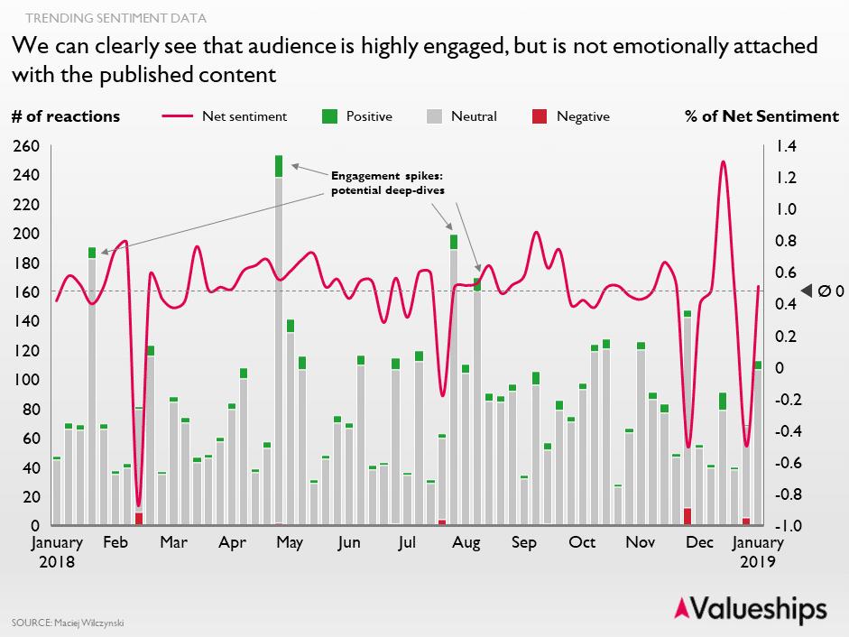 facebook reactions sentiment trend analysis