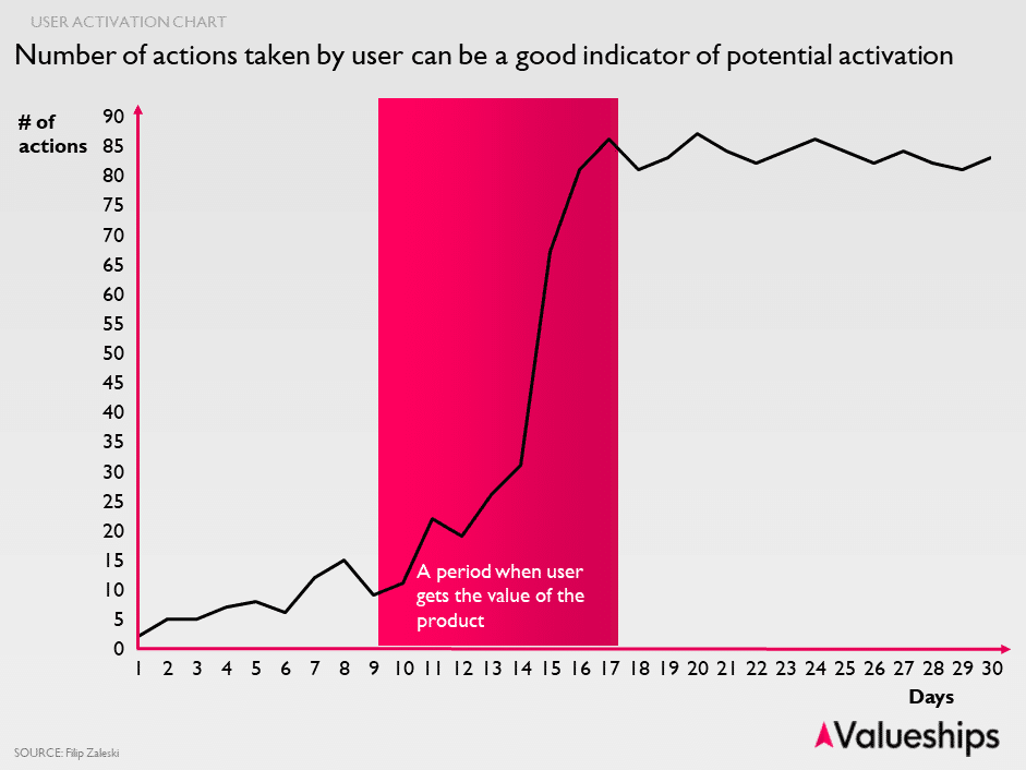 user activation chart