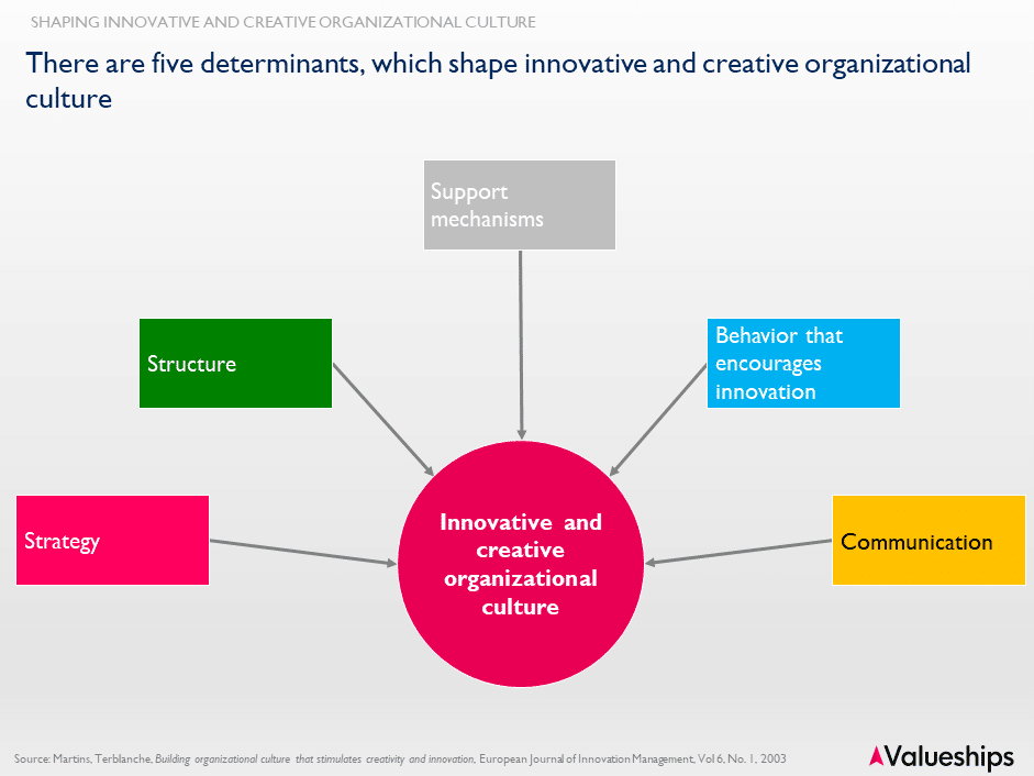 determinants of innovative and creative organizational culture
