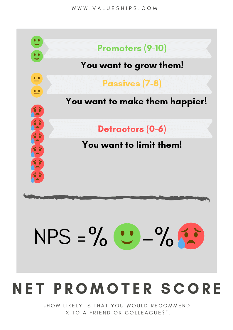 Quick guide to Net Promoter Score - feel free to use as you wish