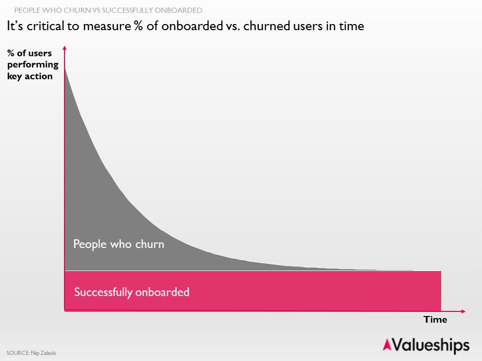 churn chart