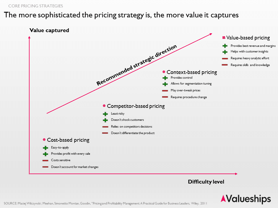 Four pricing strategies: cost-based pricing, competitor-based pricing, context-based pricing, value-based pricing