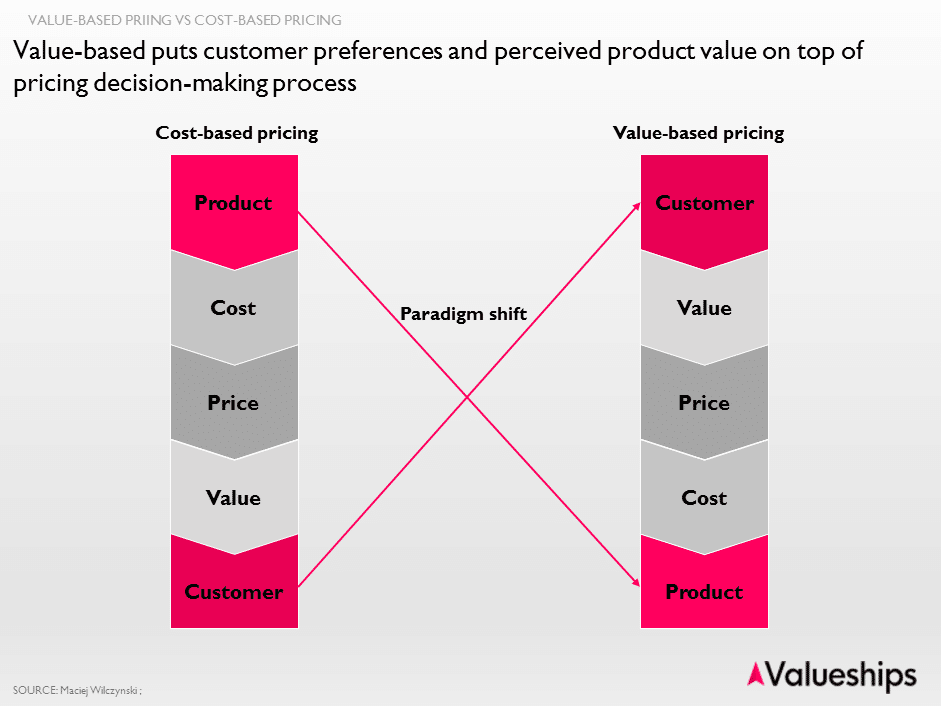 Cost-based pricing vs value-based pricing