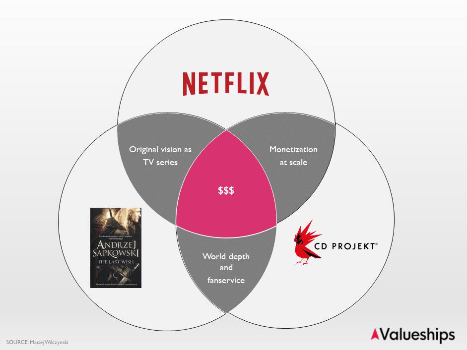 Netflix Witcher Sapkowski Synergy