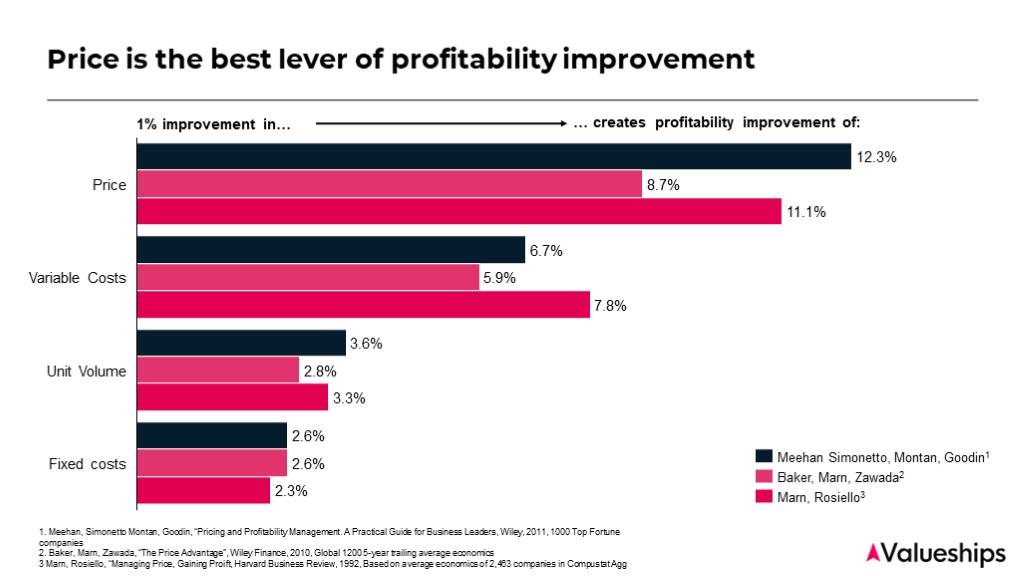 profitability breakdown