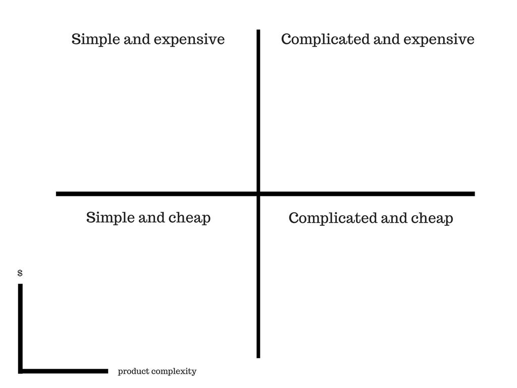 pricing complexity matrix