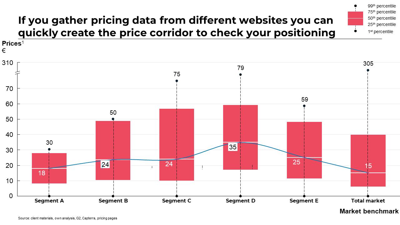 pricing segmentation
