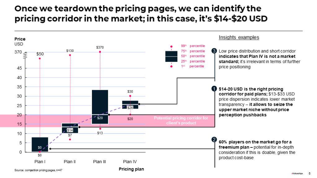 price ranges chart