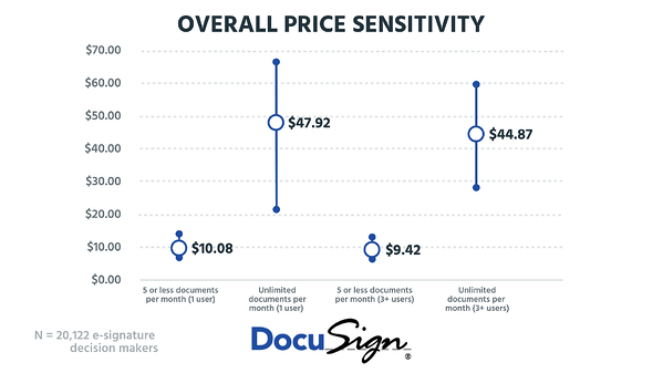 WTP Overall - Docusign