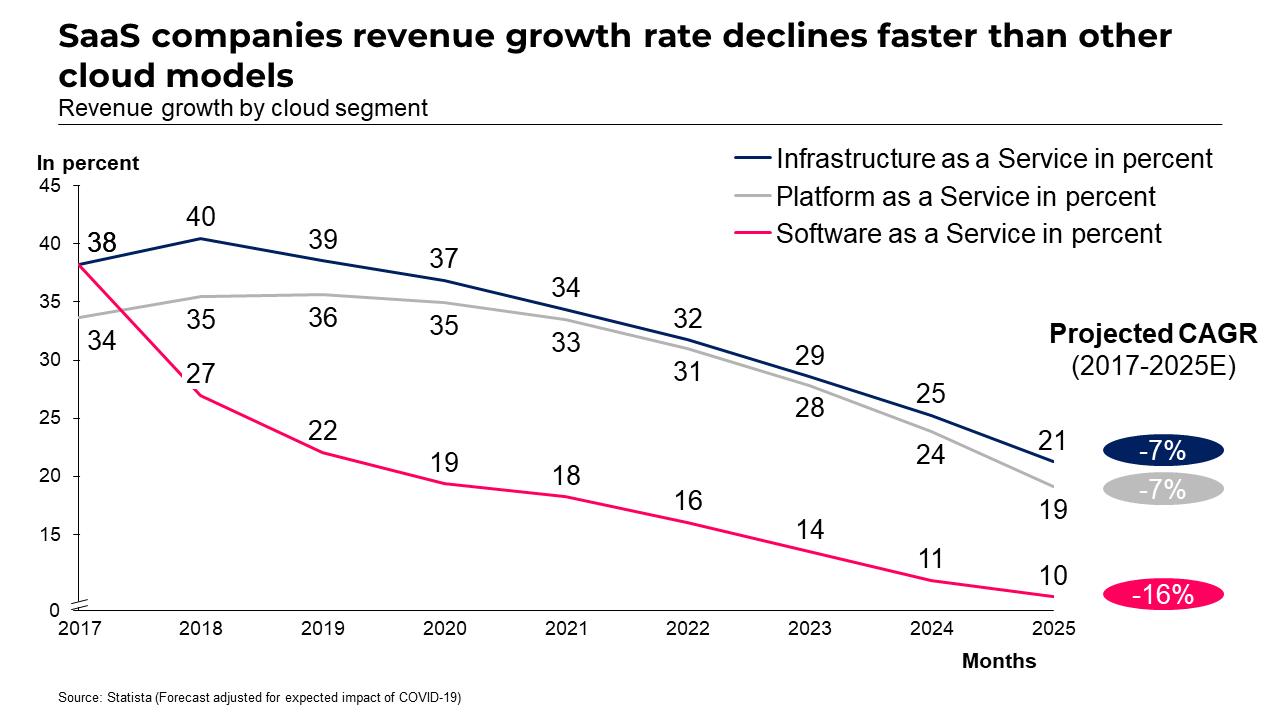 SaaS revenue growth chart