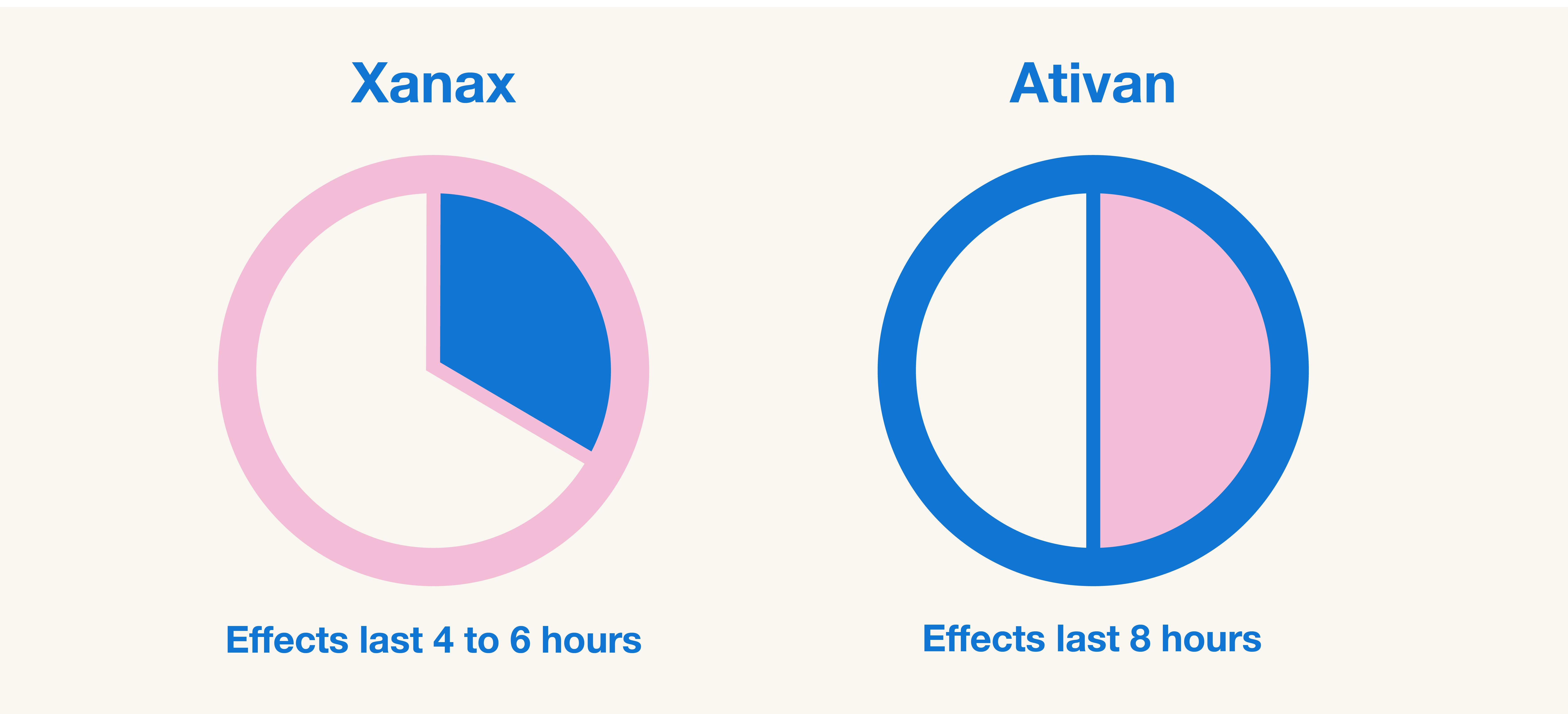 How long Xanax and Ativan last