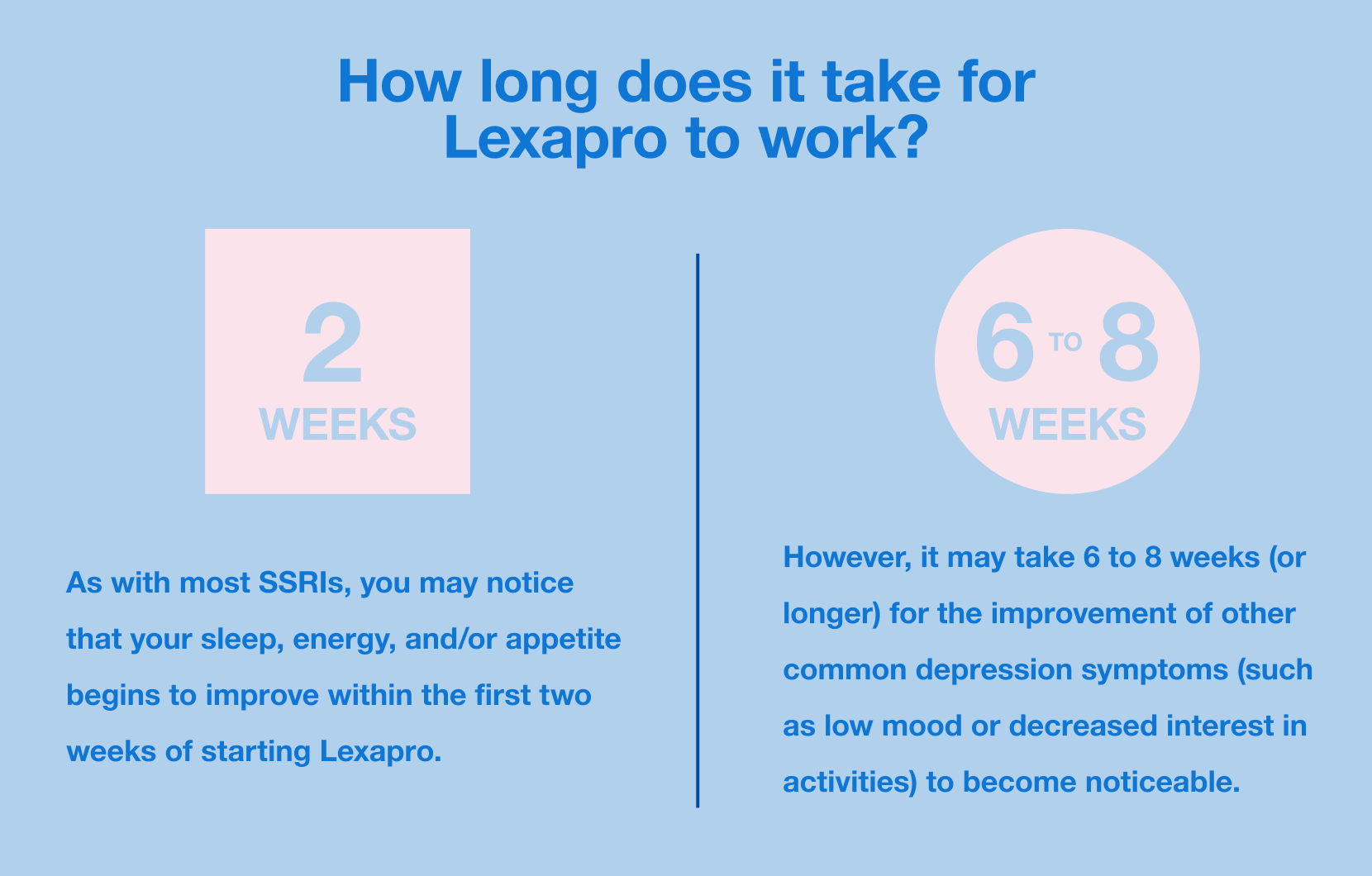How long does it take for Lexapro to work?