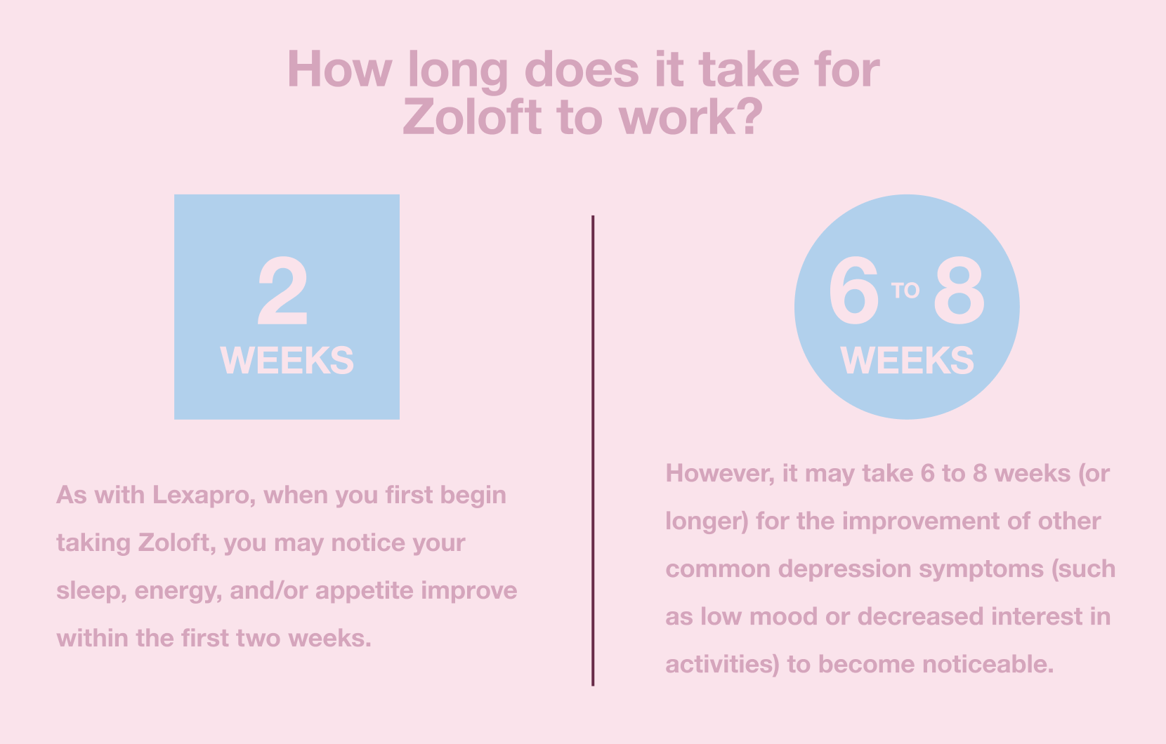 How long does it take for Zoloft to work?