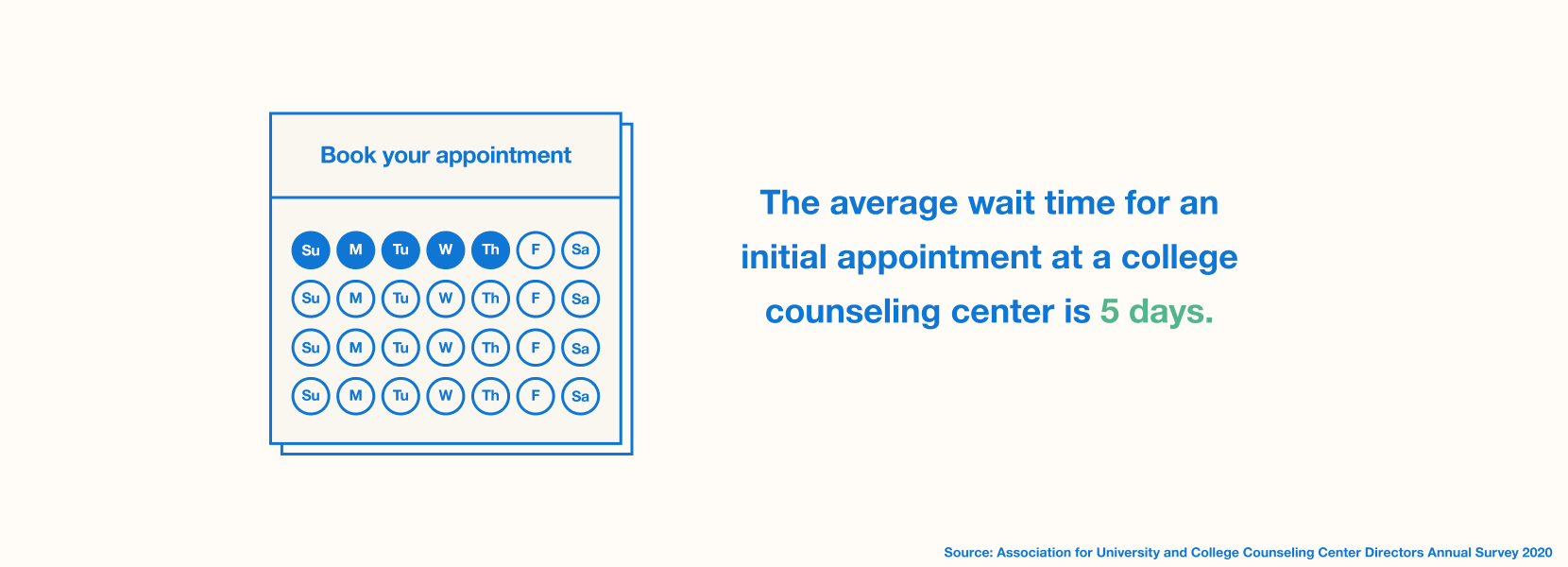 average wait time at a college counseling center