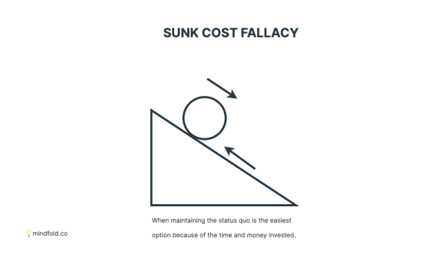 sunk cost fallacy in marketing