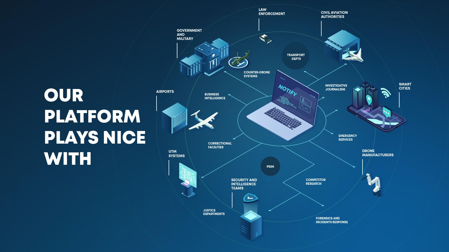 DroneSec Notify Threat Intelligence Platform