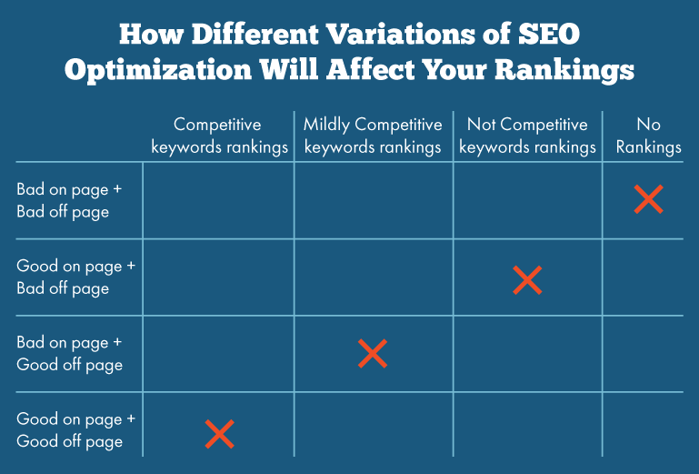 difference-between-onsite-offsite-seo-chart