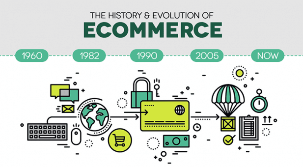 https://paykickstart.com/wp-content/uploads/2019/03/history-of-ecommerce-617x340.png
