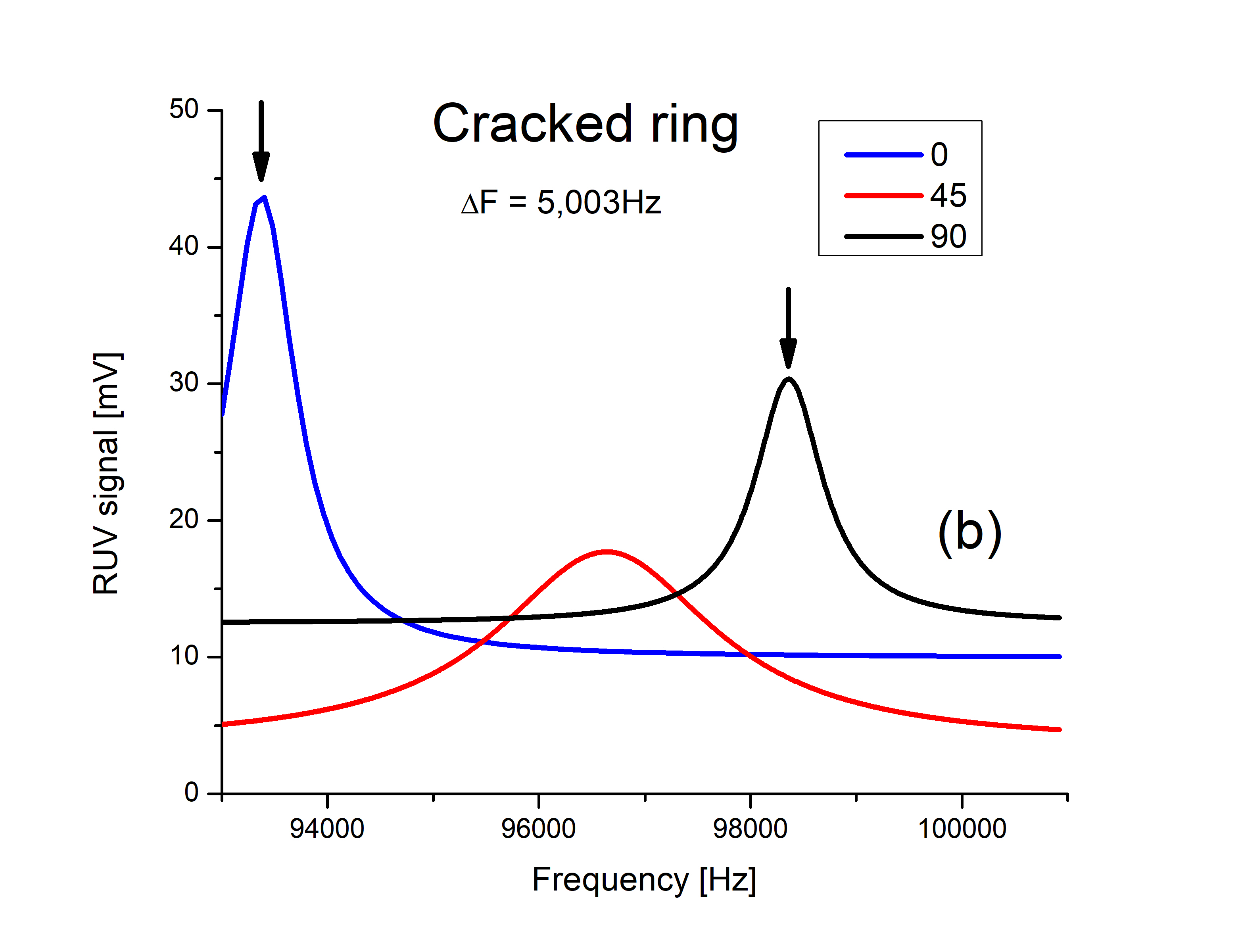 Cracked RUV signal on Ceramic Ring