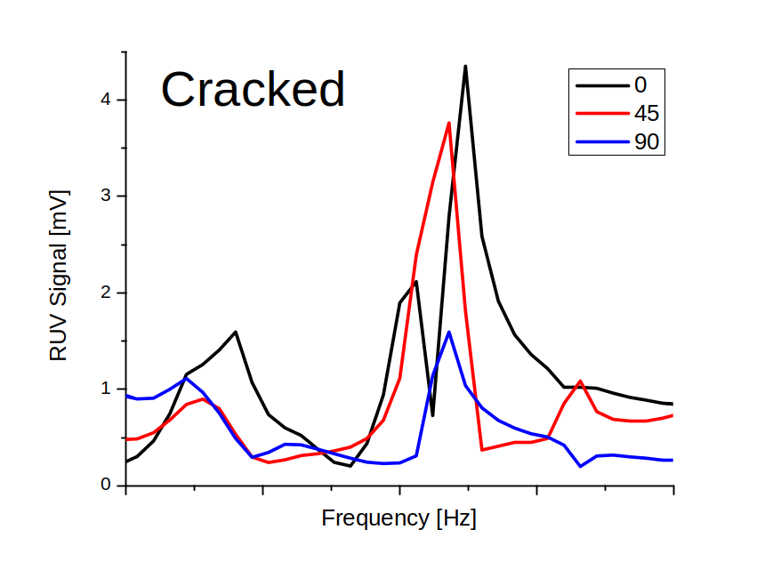 the crack in the disc measured at different angles in the rotation mode shows large RUVpeak variation between high coincidence for a good sample (left plot).