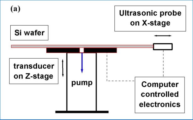 A schematic of RUV system for crack detection in PV wafers and cells
