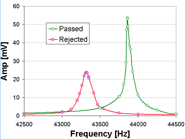 Frequency sweeps: Green curve is a normal wafer, Red curve is a cracked wafer