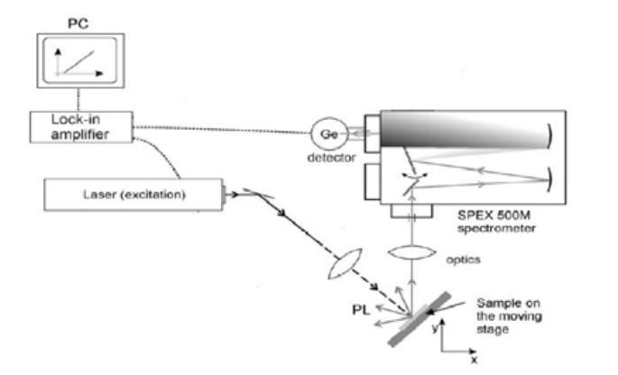 RUV in Solar Si Wafers