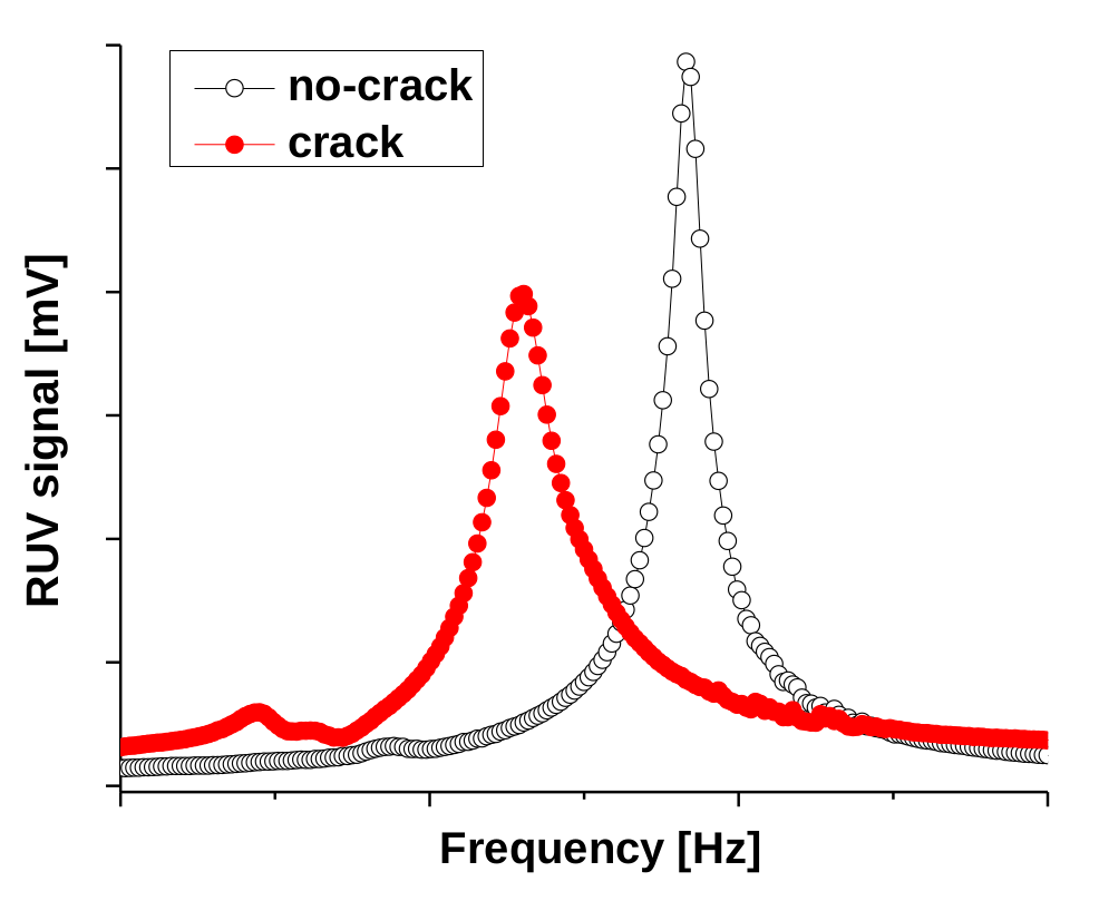 Figure 1: Deviations of RUV parameters caused by a crack