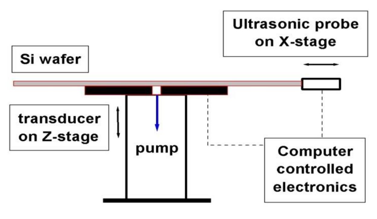 Figure 2: RUV schematic