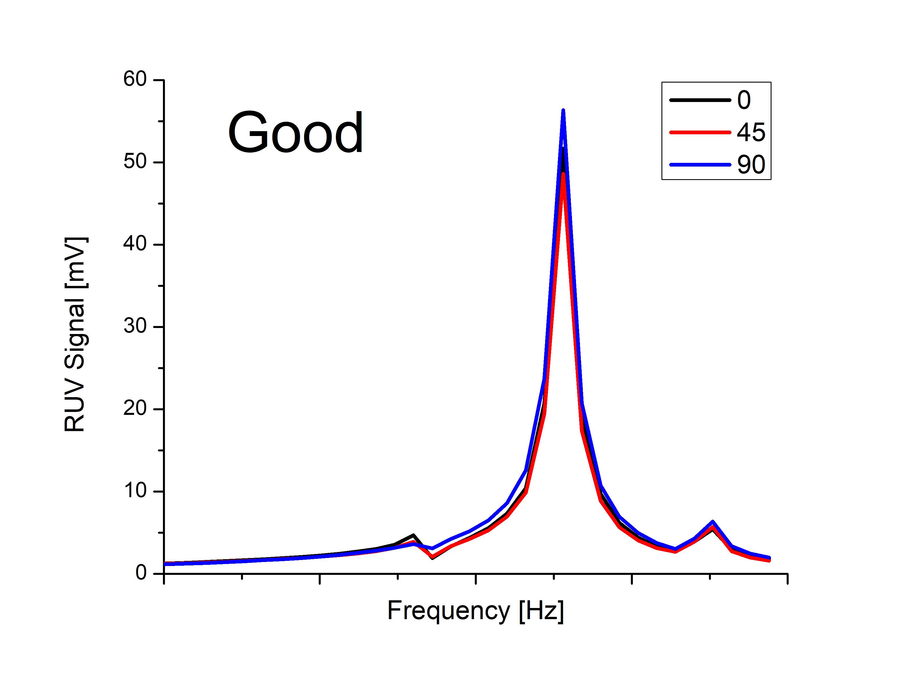 Figure 1: RUV signatures of good samples.