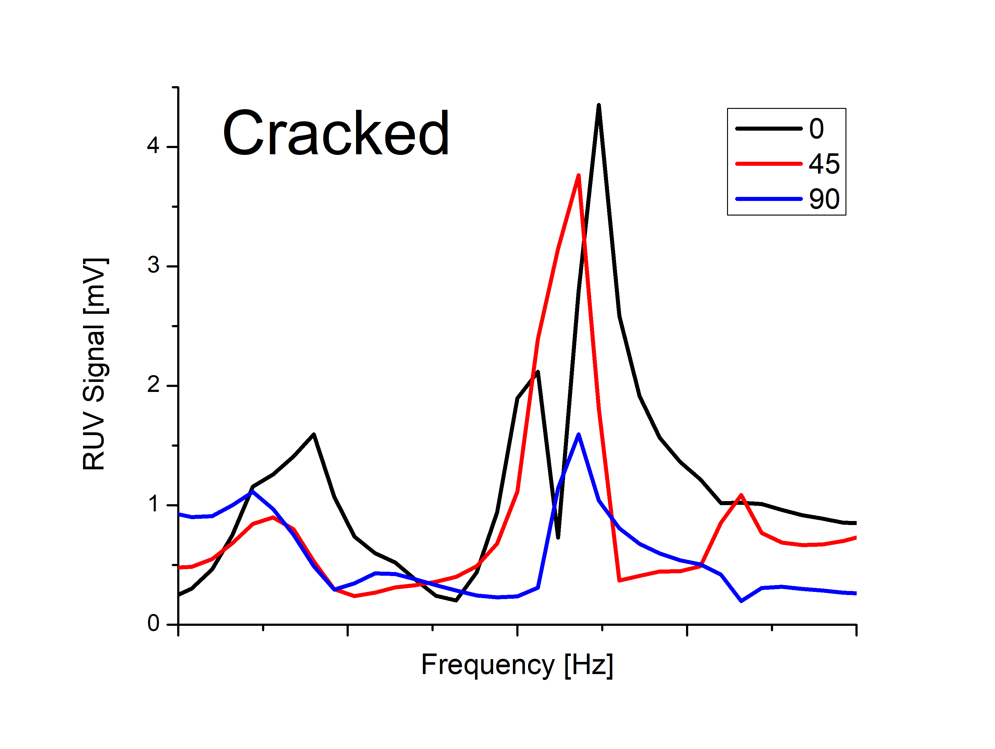 Figure 2: RUV signatures of cracked samples.