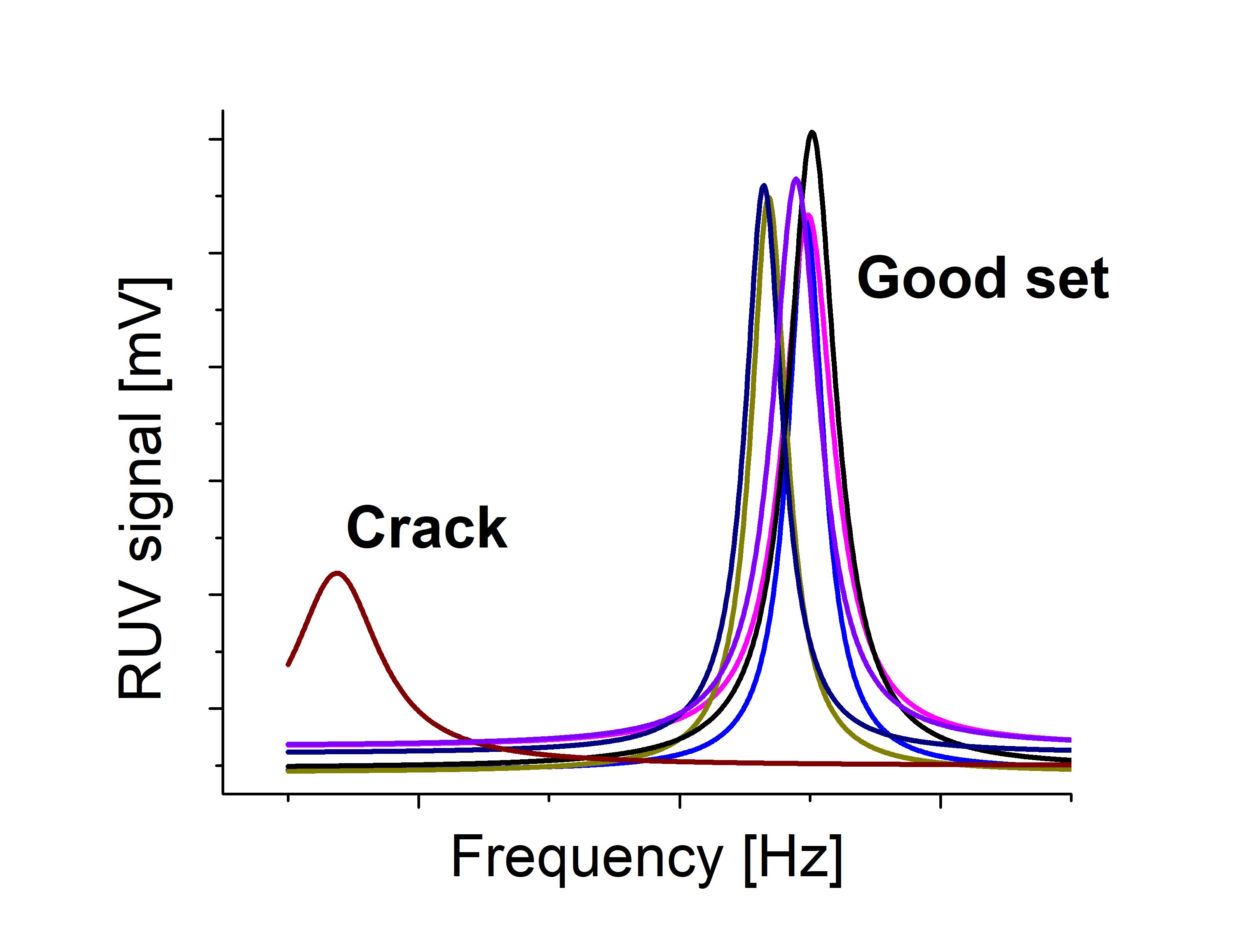 Figure 1: Deviations of RUV peak parameters caused by a crack