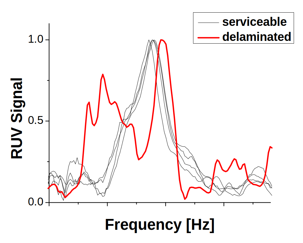 Figure 1: Deviations of the resonance peak caused by delamination in ceramic plate. Black lines represent good plates, the red line is a delaminated plate.