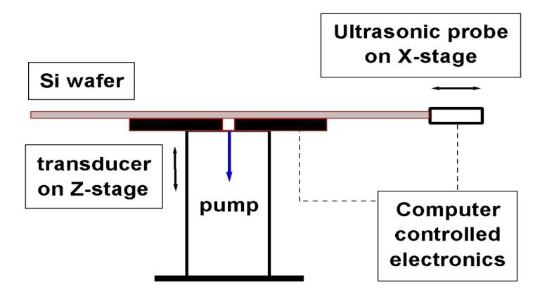 Figure 2: RUV system schematic