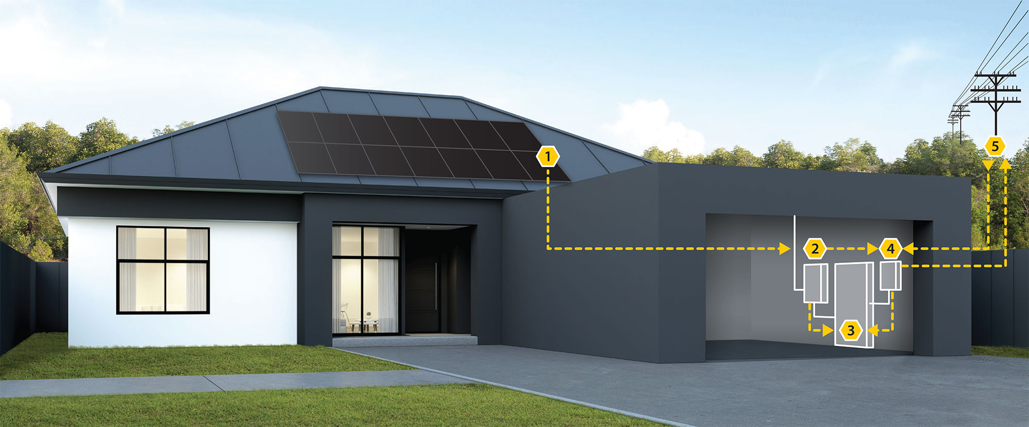 The solar process