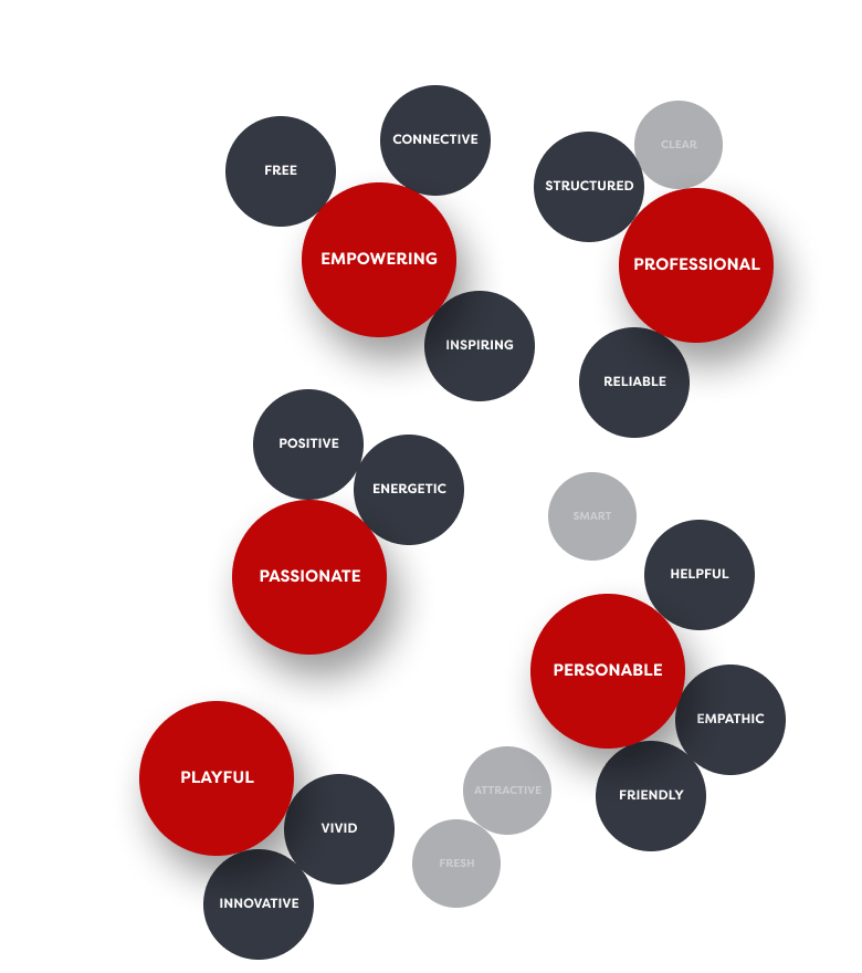 Semantic map with brand-values.