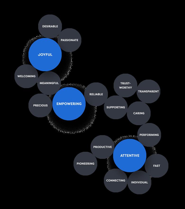 Semantic map of the Dara Portal Project