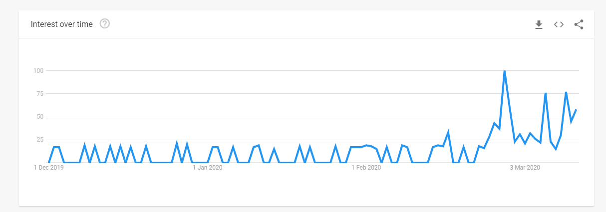 (Google Trends result for 'WC Papier' in The Netherlands since December, 2019)