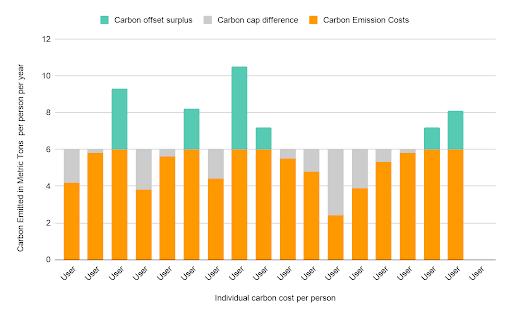 Carbon distribution model