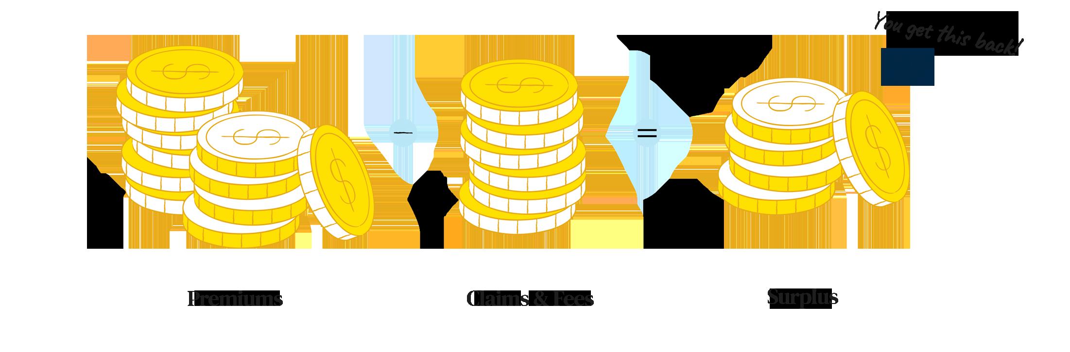 Refunds on employee benefits