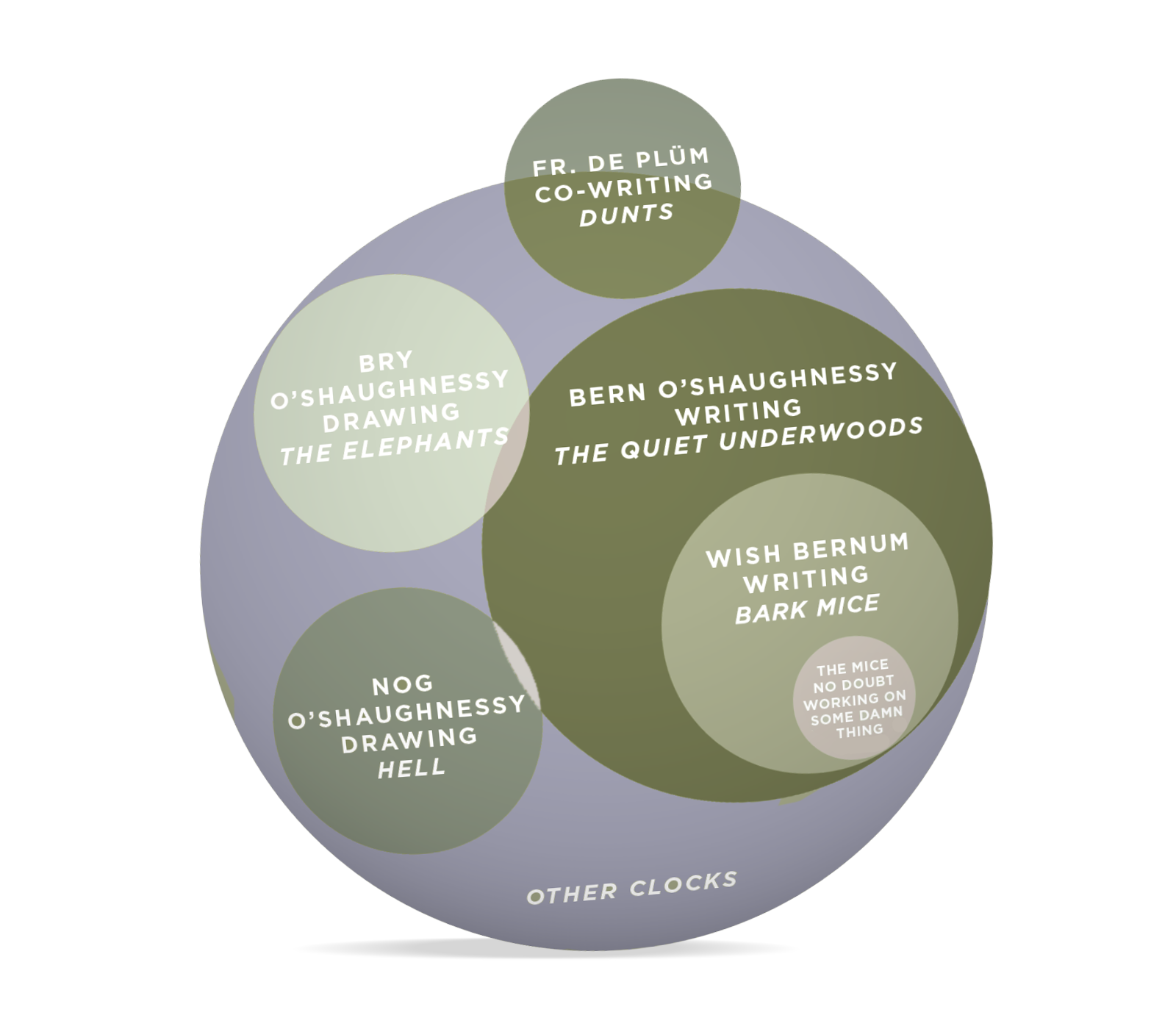 Venn diagram showing how the various art pieces and novels intersect and relate.